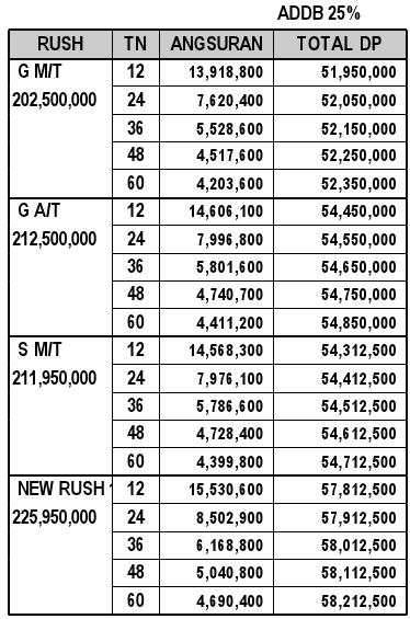 Grand New Avanza E 1.3 Manual Veloz 1.5 2016 Promo Kredit Toyota Rush: Rush 2013 Murah ...
